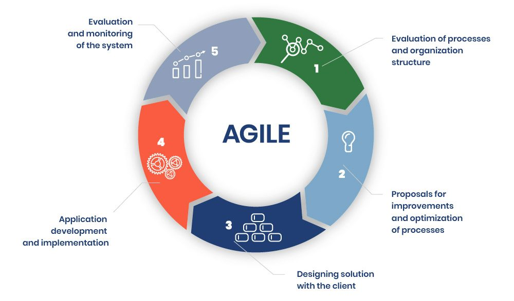 chart_agile-projects