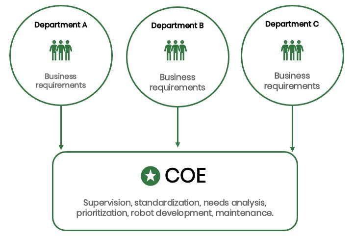 The centralized CoE model.