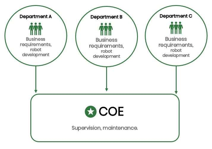 The decentralized (federated) CoE model.