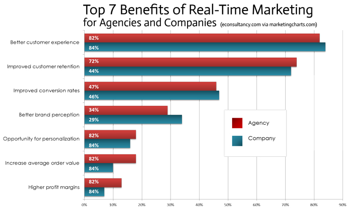 top-benefits-of-real-time-marketing1