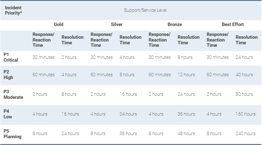 Figure 2. Response times for the incidents, divided according to the importance of the problem to be solved.